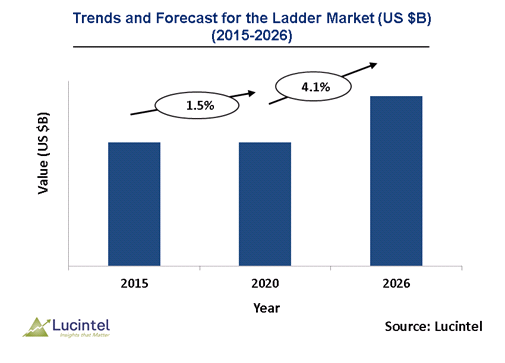 Ladder Market is expected to reach $1.1 Billion by 2026 – An exclusive market research report by Lucintel 6
