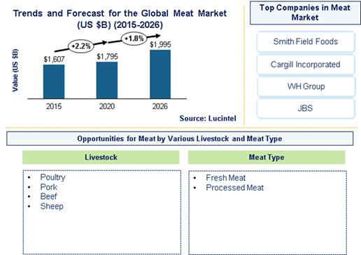 Meat Market is expected to reach $1,995.1 Billion by 2026- An exclusive market research report by Lucintel 6