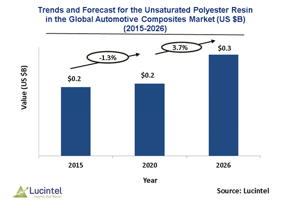 Unsaturated Polyester Resin in the Global Automotive Composites Market is expected to reach $0.3 Billion by 2026 – An exclusive market research report by Lucintel 6